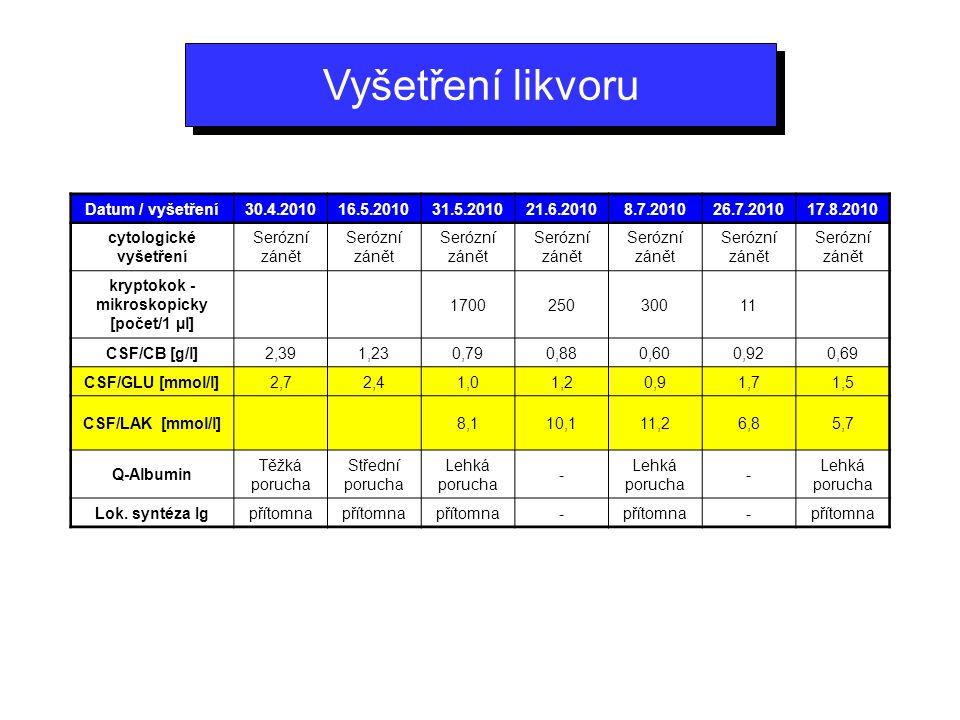cytologické vyšetření kryptokok - mikroskopicky [počet/1 µl]